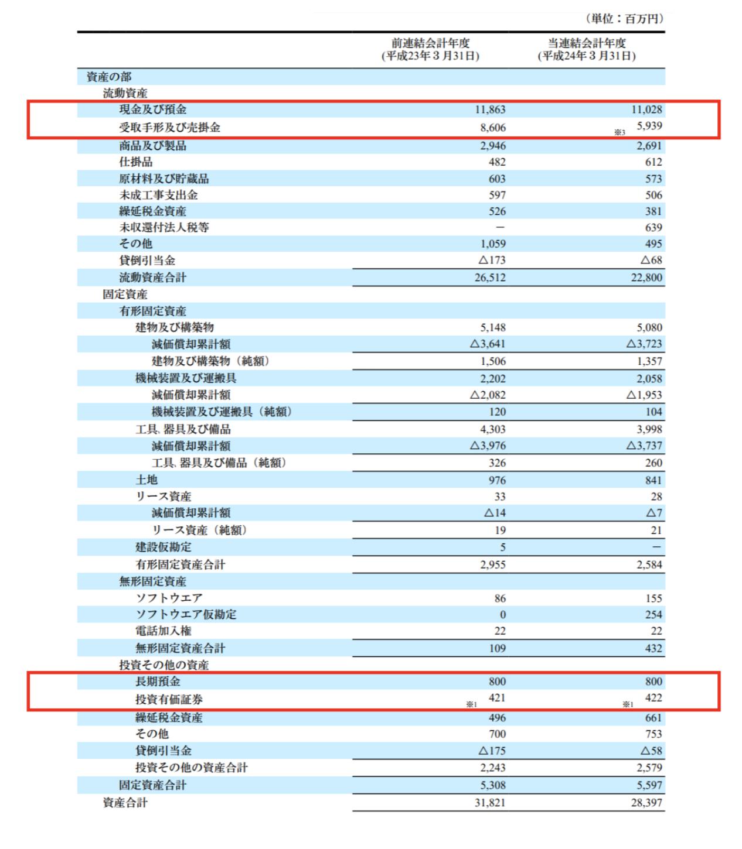 日本アンテナへの投資時の資産