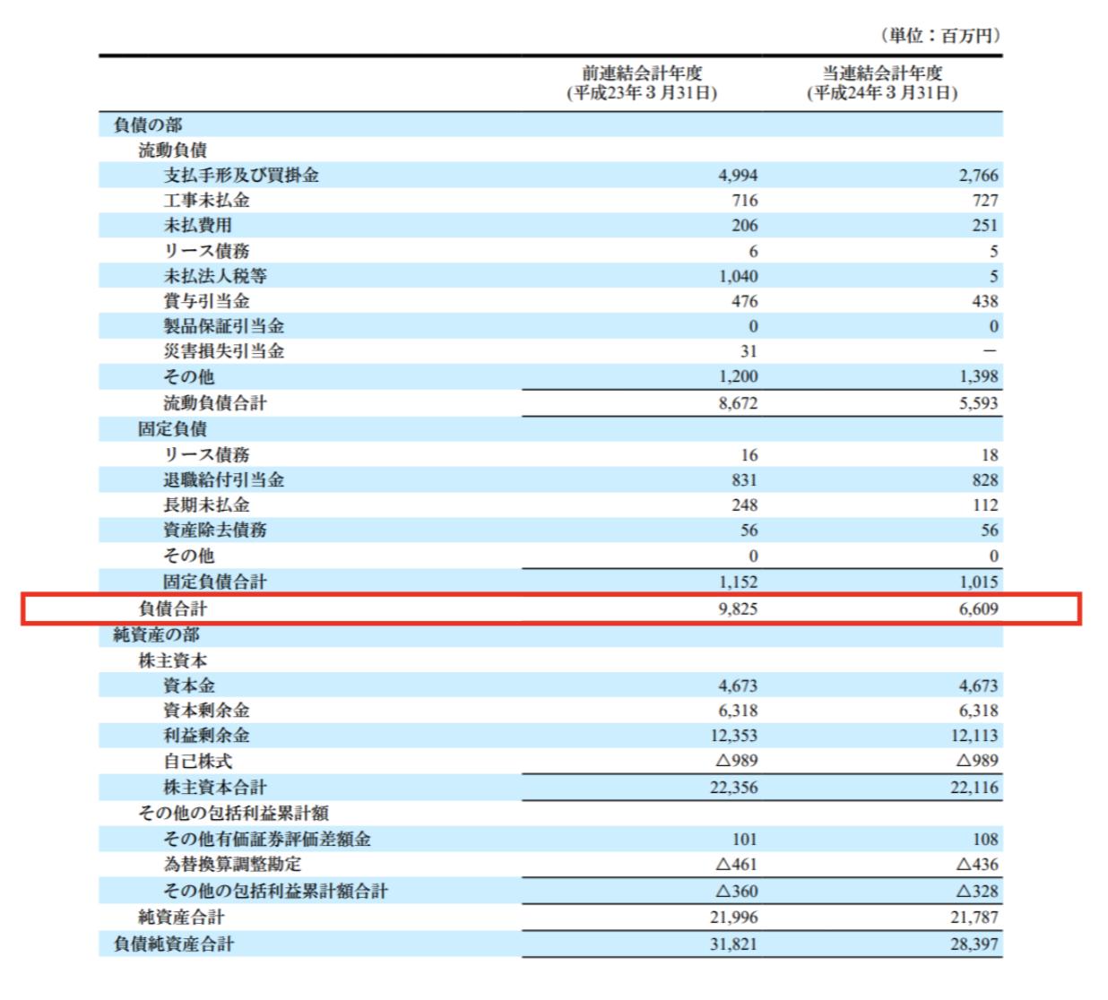 日本アンテナへの投資時の負債