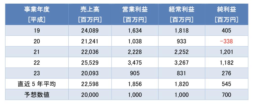 日本アンテナの業績推移