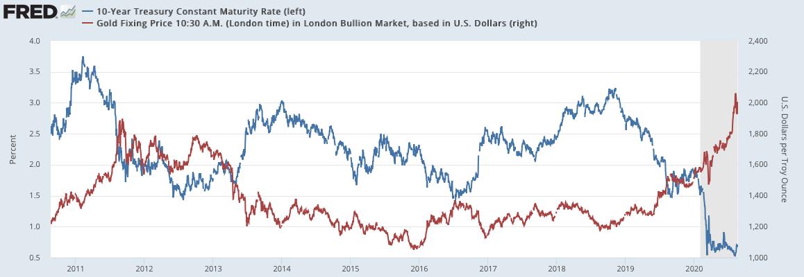 米10年債金利と金価格の比較