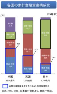 日本人の金融資産の配分