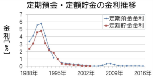 日本の定期預金の推移