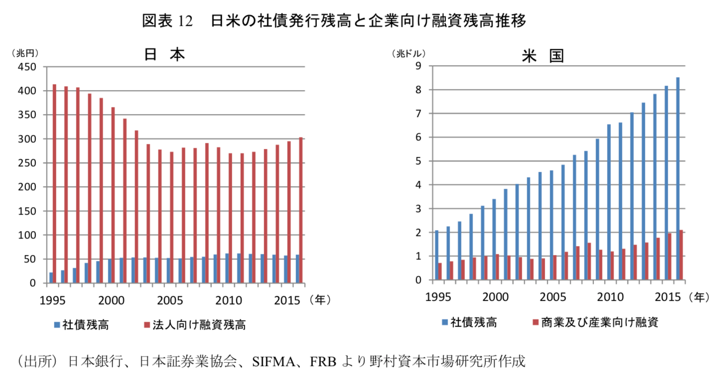 日米の社債発行残高の比較