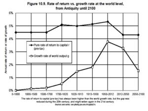 平均的な資本収益率とは?