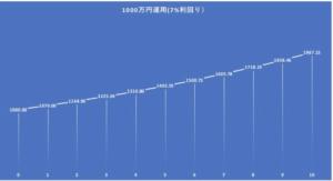 1000万円を7%で運用した場合の資産の推移