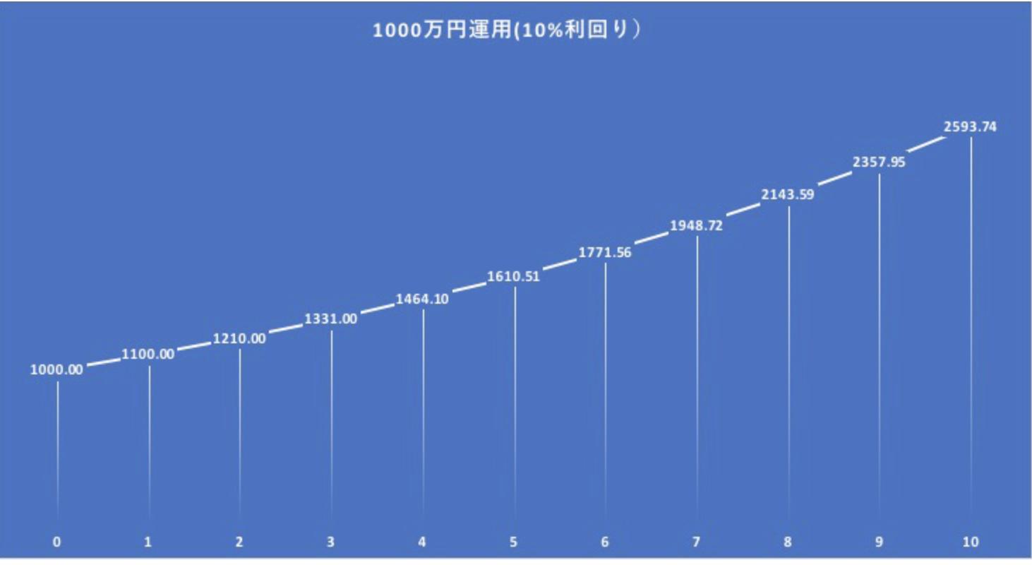 1000万円を年率10%で運用した場合の資産の推移