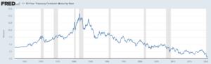 米国10年債金利の推移