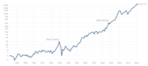 S&P500指数の値動き