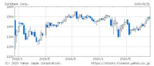 ソフトバンクの株価推移