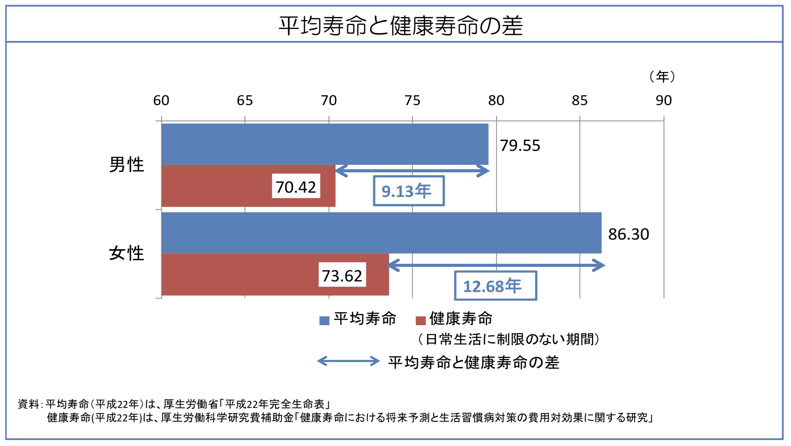 平均寿命と県境寿命の差