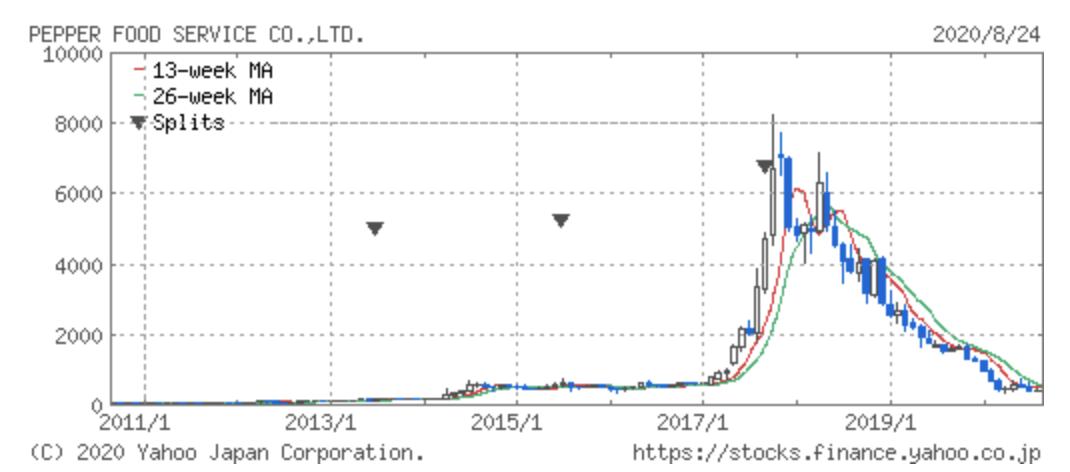 ペッパーフードサービス株価推移