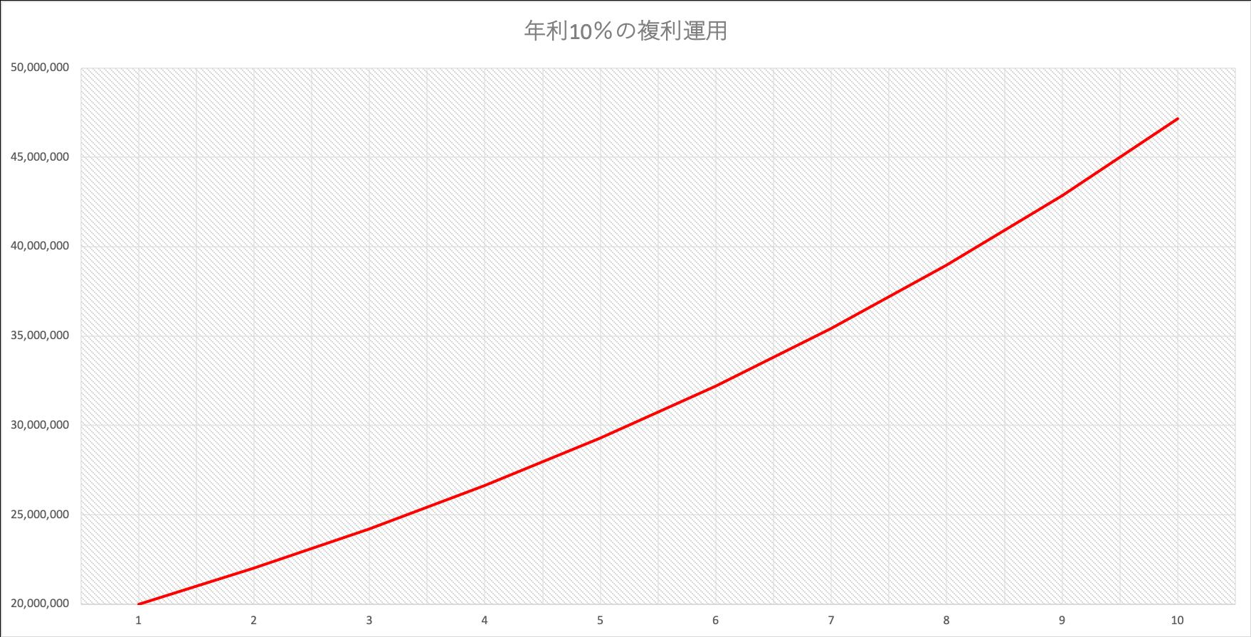 2000万円の複利運用