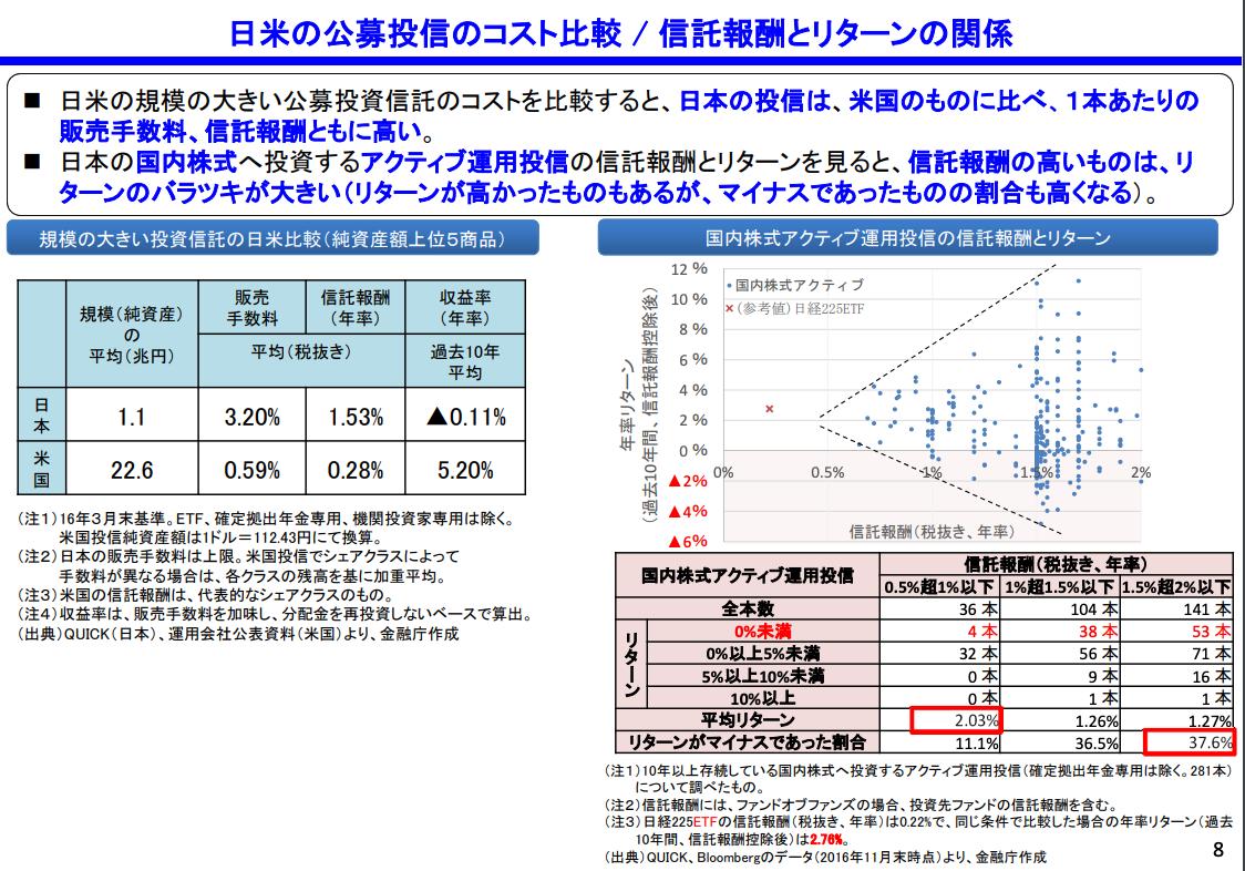 日米の公募投信のコスト比較 / 信託報酬とリターンの関係