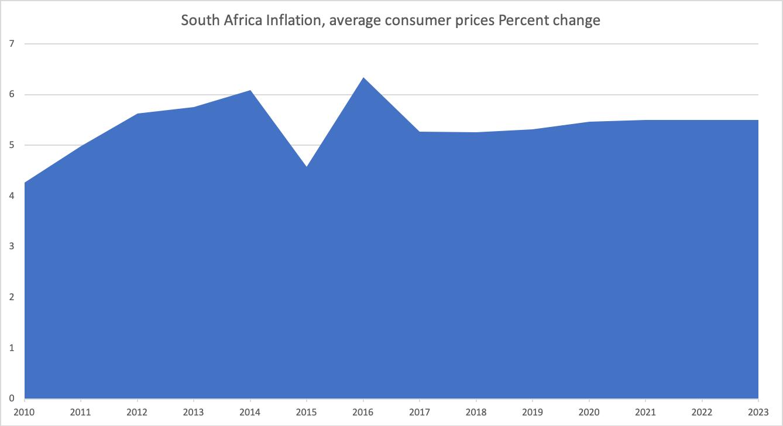 アフリカのインフレ率推移