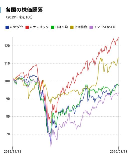 各国の株価騰落