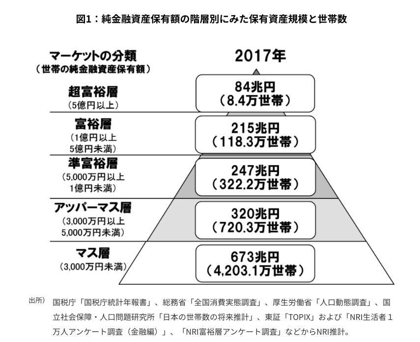 図1:純金融資産保有額の階層別にみた保有資産規模と世帯数
