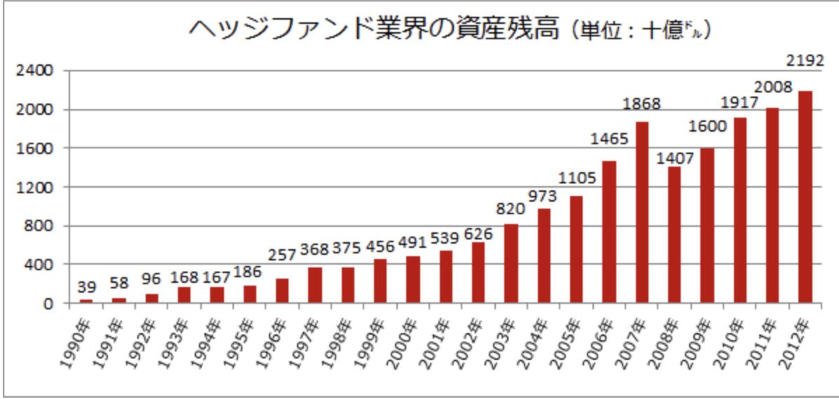 世界のヘッジファンドの運用資産推移