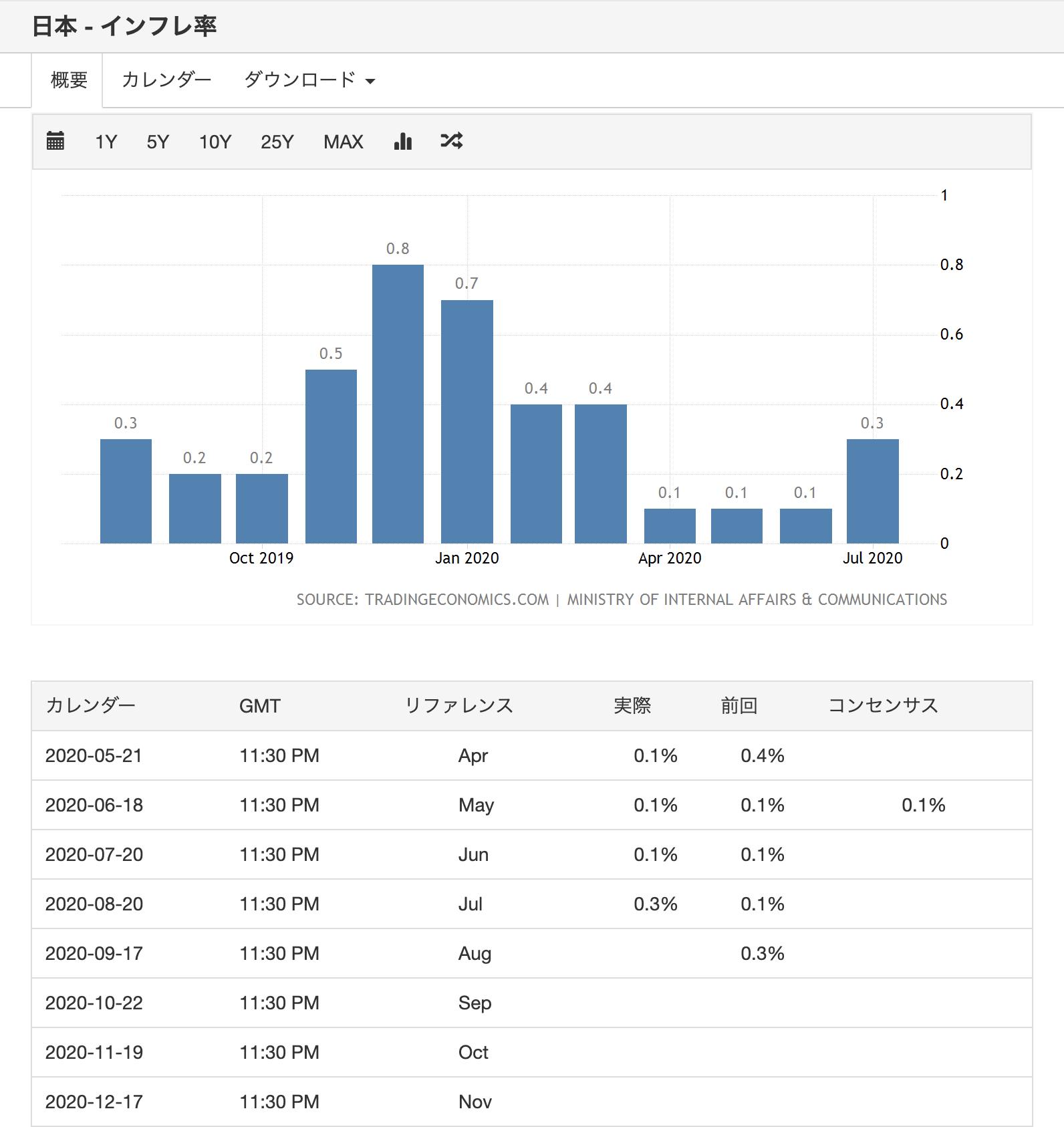 日本 - インフレ率
