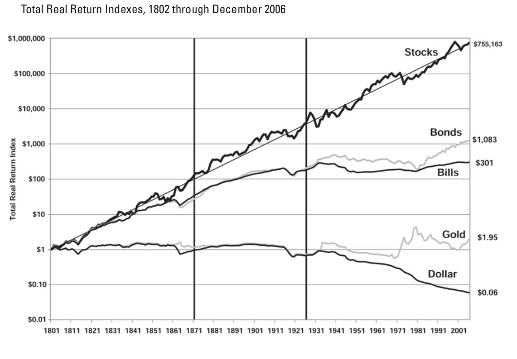 資産運用の長期リターン