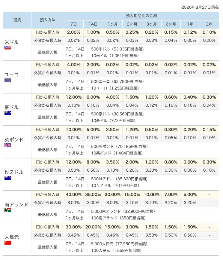 金利(外貨普通預金・外貨定期預金)