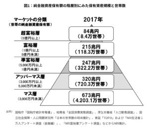 野村総合研究所、日本の富裕層は127万世帯、純金融資産総額は299兆円と推計