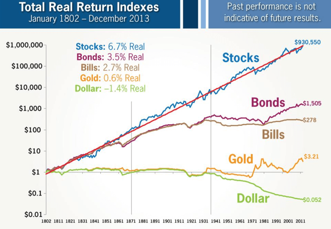 Real Returns Favor Holding Stocks