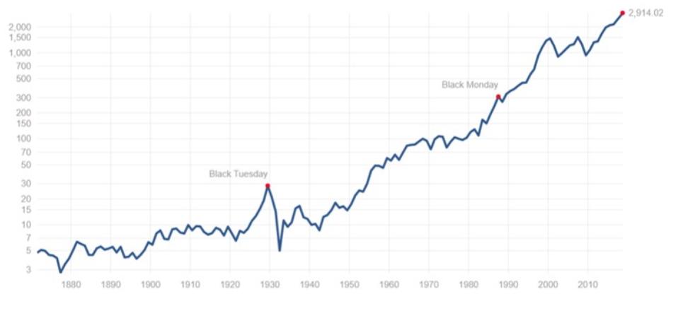 S&P500指数