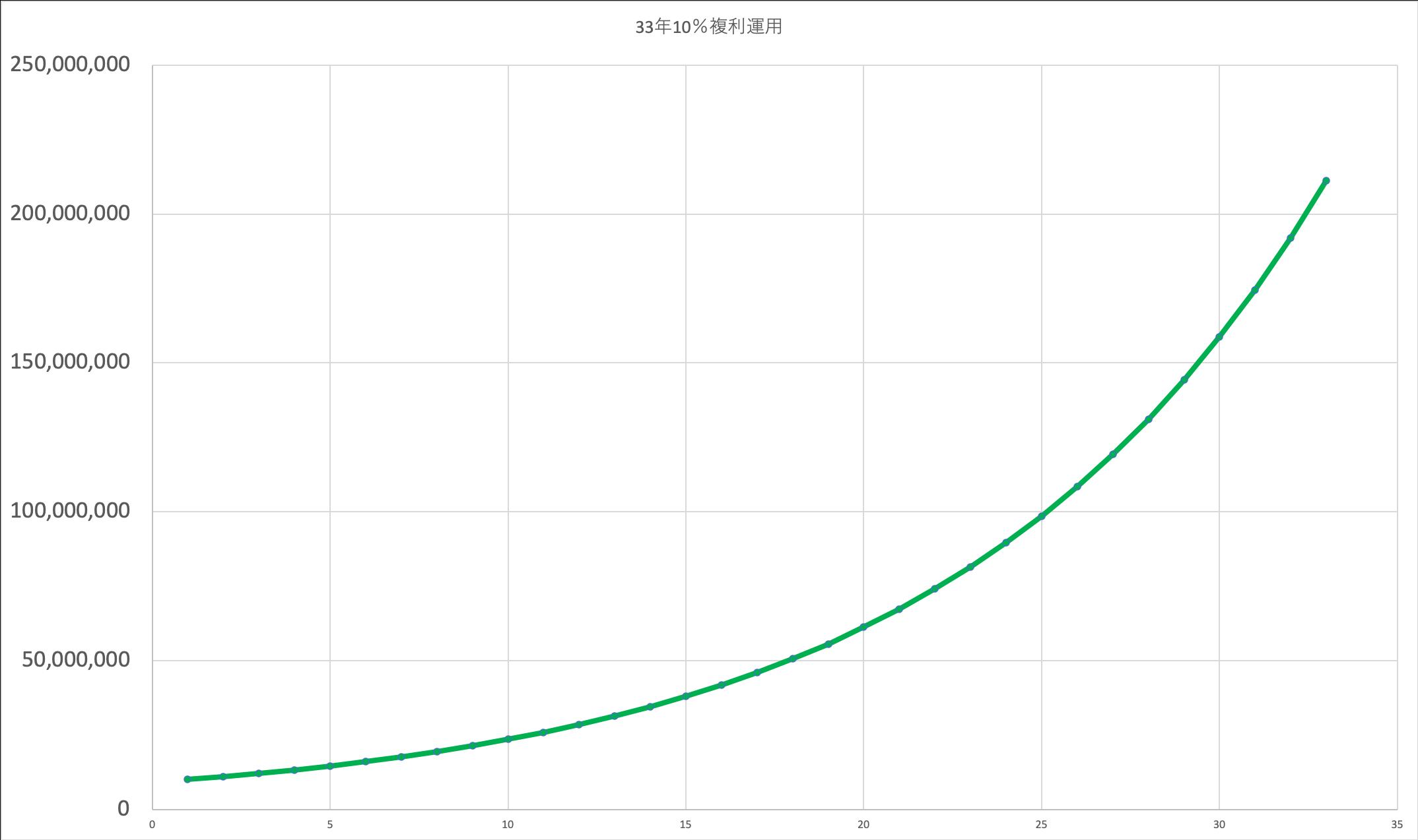 33年10%複利運用