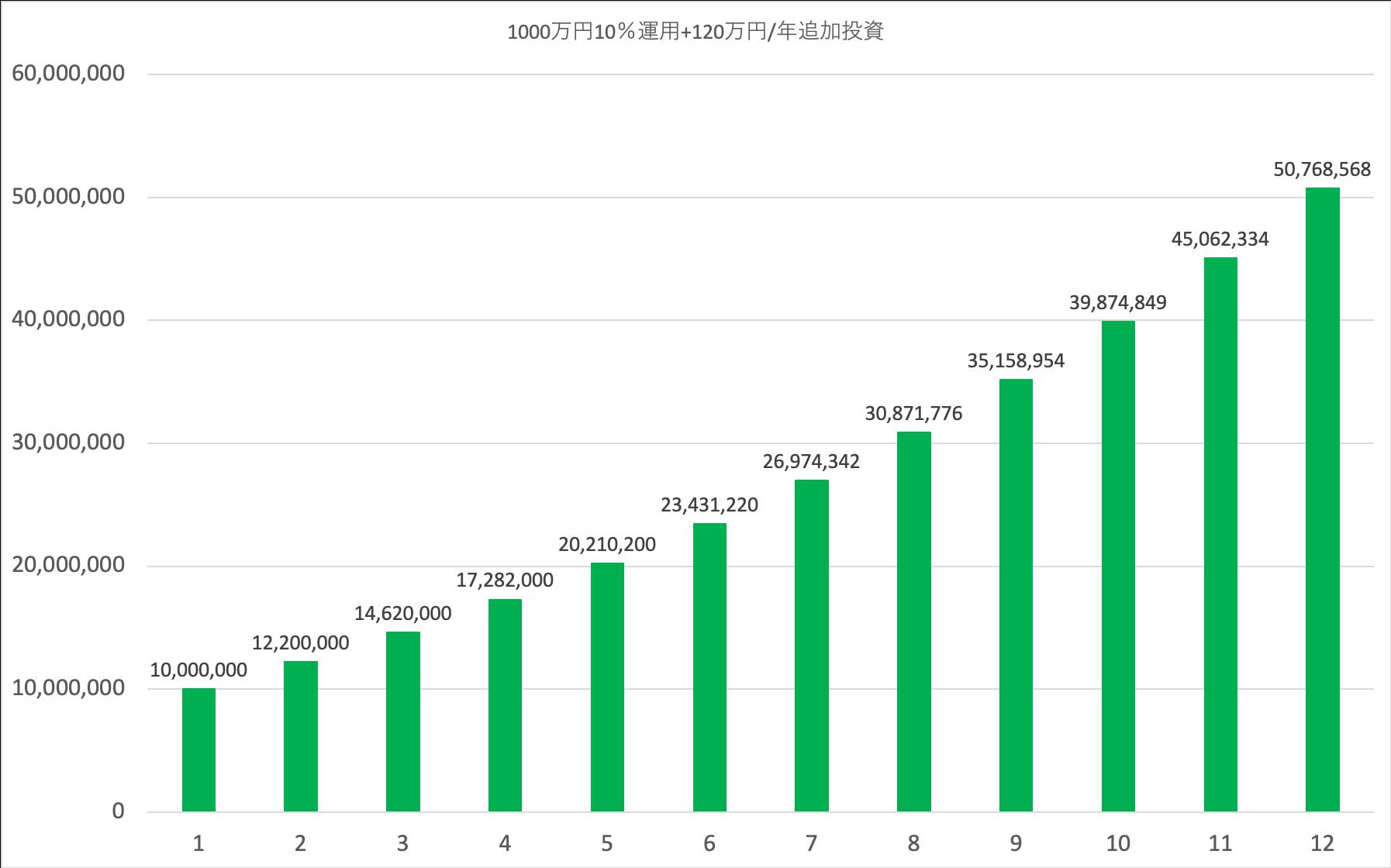 1000万円10%運用+120万円/年追加投資