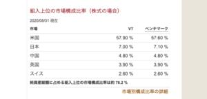 VT組入上位の市場構成比率(株式の場合)