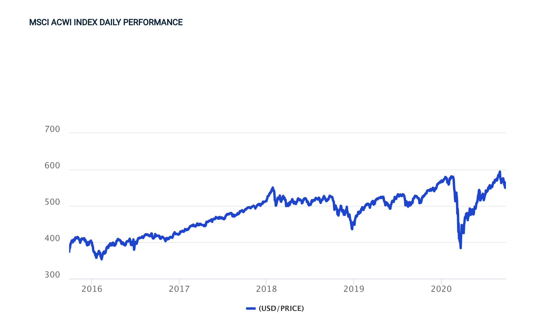 MSCI ACWI INDEX DAILY PERFORMANCE