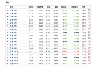 日本の国債金利