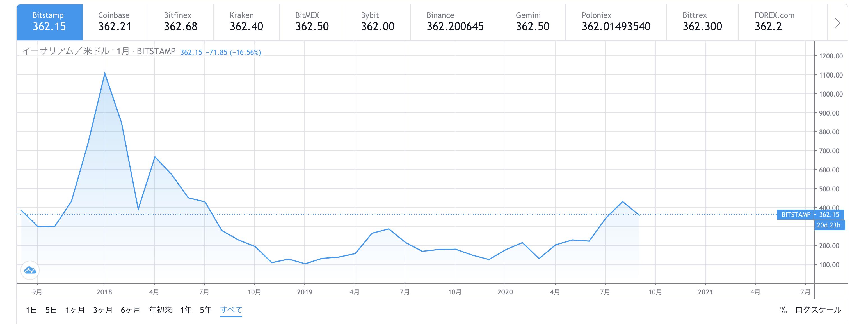 ETH長期チャート