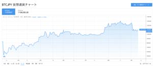仮想通貨推移6ヶ月