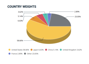 country weight
