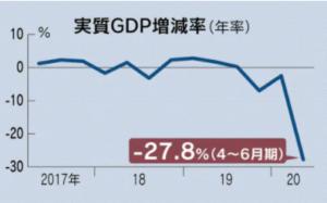 日本のGDP