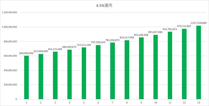 4.5%で6億円を資産運用