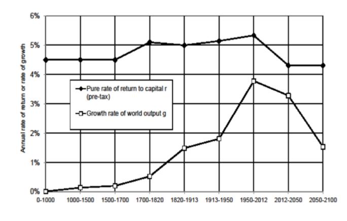 21世紀の資本論の資本収益率