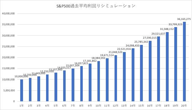 S&P500 1000万円運用