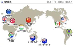 現在取扱中の外国債券