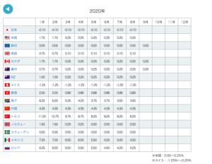 政策金利各国比較