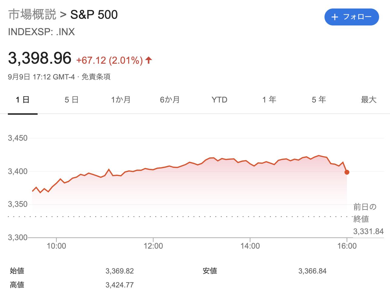 S&P500推移