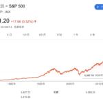 1000万円をインデックス投資すると何年でどれくらいの資産になるのか?選ぶべき投資信託と収益シミュレーションを実施。