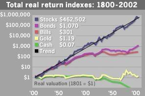 過去の分野ごとの投資リターン