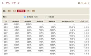 バンガード・S&P500 ETF(VOO)