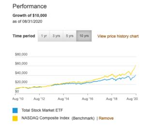 VTI NASDAQ
