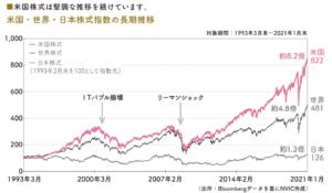 米国・世界・日本株式指数の長期推移 対象期間:1993年3月末~2021年1月末