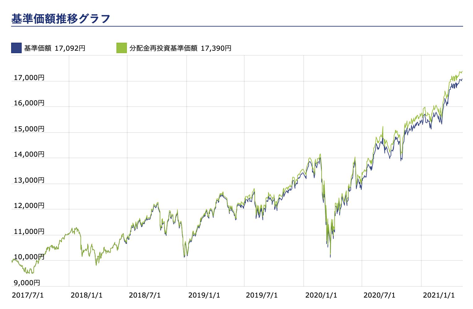 基準価額推移グラフ