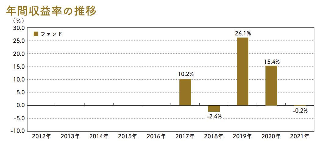 年間収益率の推移