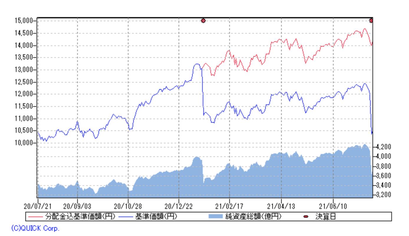 基準価額:グローバル・ロボティクス株式ファンド(年2回決算型)